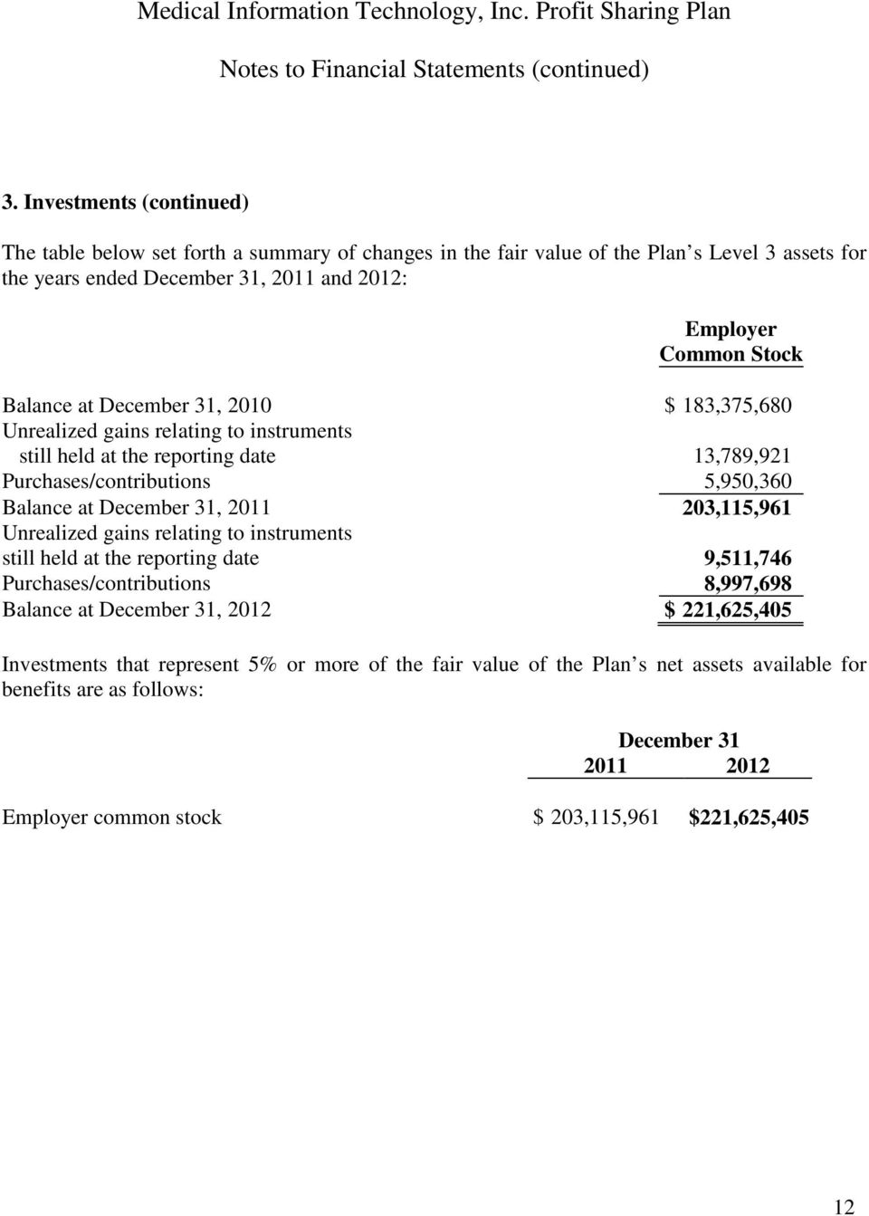at December 31, 2010 $ 183,375,680 Unrealized gains relating to instruments still held at the reporting date 13,789,921 Purchases/contributions 5,950,360 Balance at December 31, 2011 203,115,961
