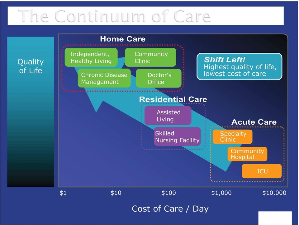 Highest quality of life, lowest cost of care Residential Care Assisted Living