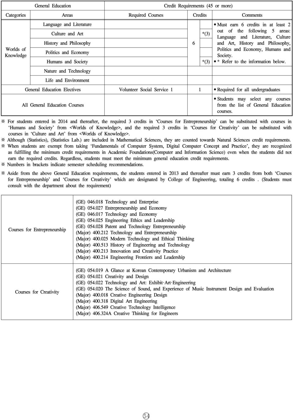 Electives Volunteer Social Service 1 1 Required for all undergraduates All Courses from the list of For students entered in 2014 and thereafter, the required credits in Courses for Entrepreneurship