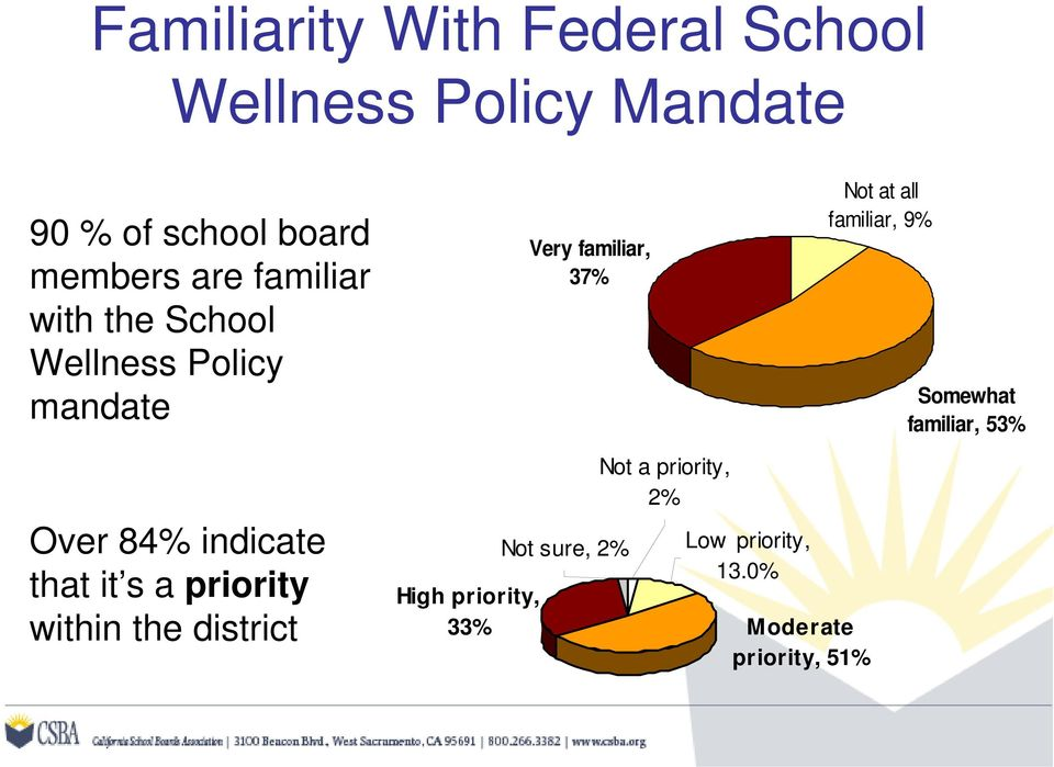 9% Somewhat familiar, 53% Over 84% indicate that it s a priority within the district