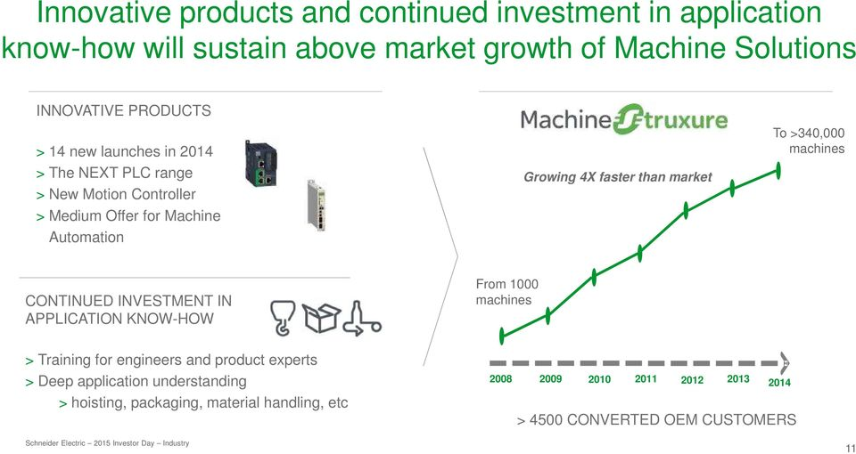 than market To >340,000 machines CONTINUED INVESTMENT IN APPLICATION KNOW-HOW From 1000 machines > Training for engineers and product