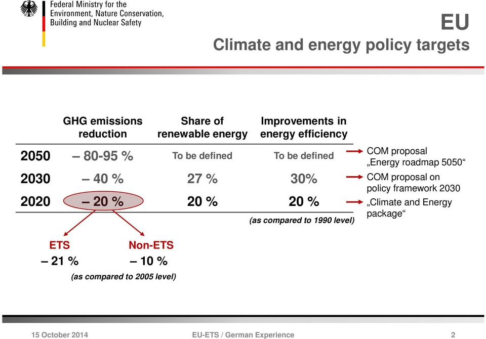 2020 20 % 20 % 20 % (as compared to 1990 level) COM proposal Energy roadmap 5050 COM proposal