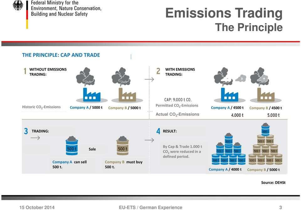 CO 2 -Emissions TRADING: RESULT: Company A can sell 500 t. Sale Company B must buy 500 t. By Cap & Trade 1.