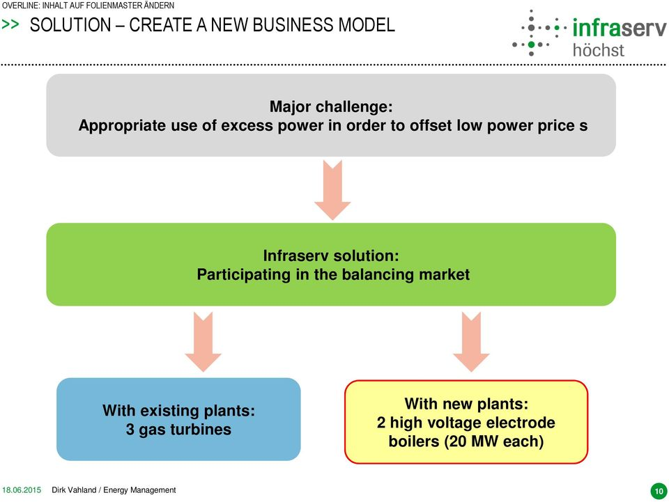 the balancing market With existing plants: 3 gas turbines With new plants: 2 high