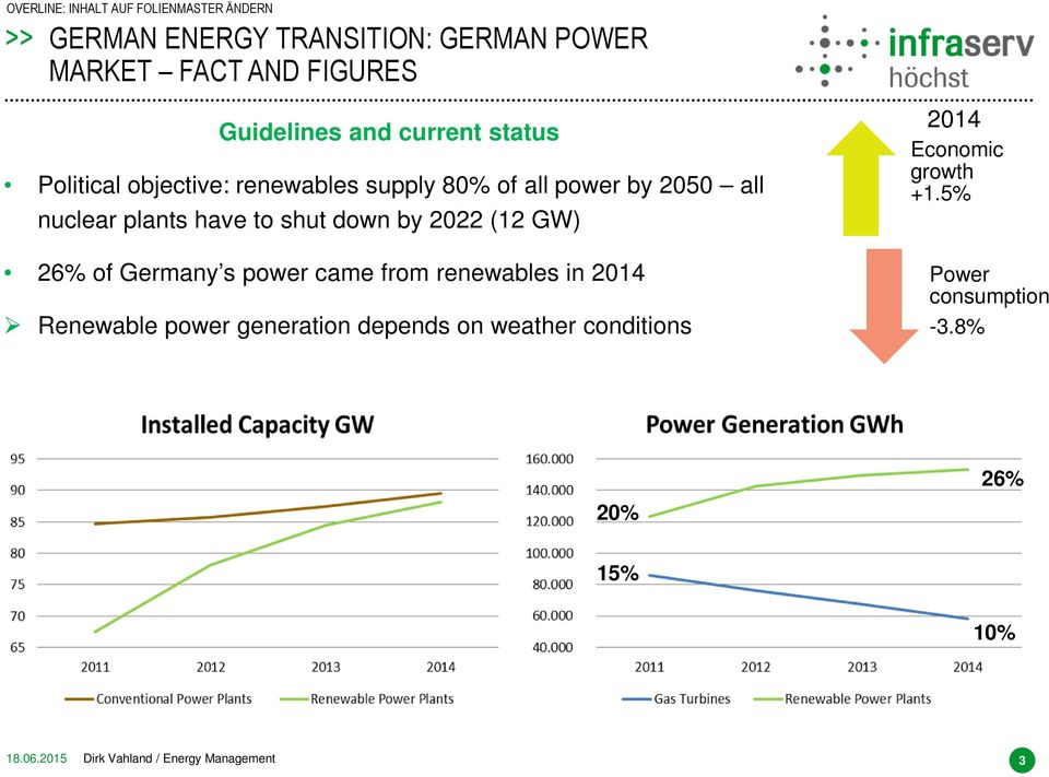 26% of Germany s power came from renewables in 2014 Renewable power generation depends on weather