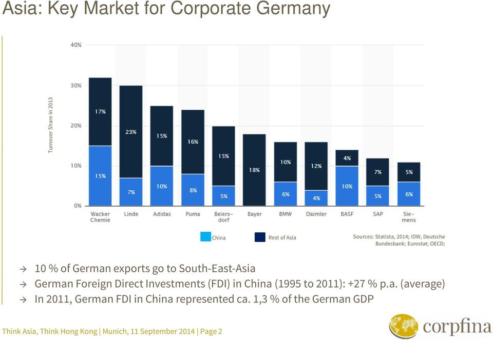 Foreign Direct Investments (FDI) in China (1995 to 2011): +27 % p.a. (average) In 2011, German FDI in China represented ca.