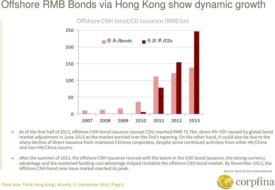 On the other hand, it could also be due to the sharp decline of direct issuance from mainland Chinese corporates, despite some continued activities from other HK/China and non-hk/china issuers.