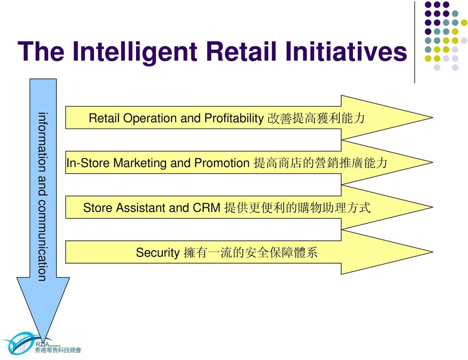 Operation and Profitability In-Store