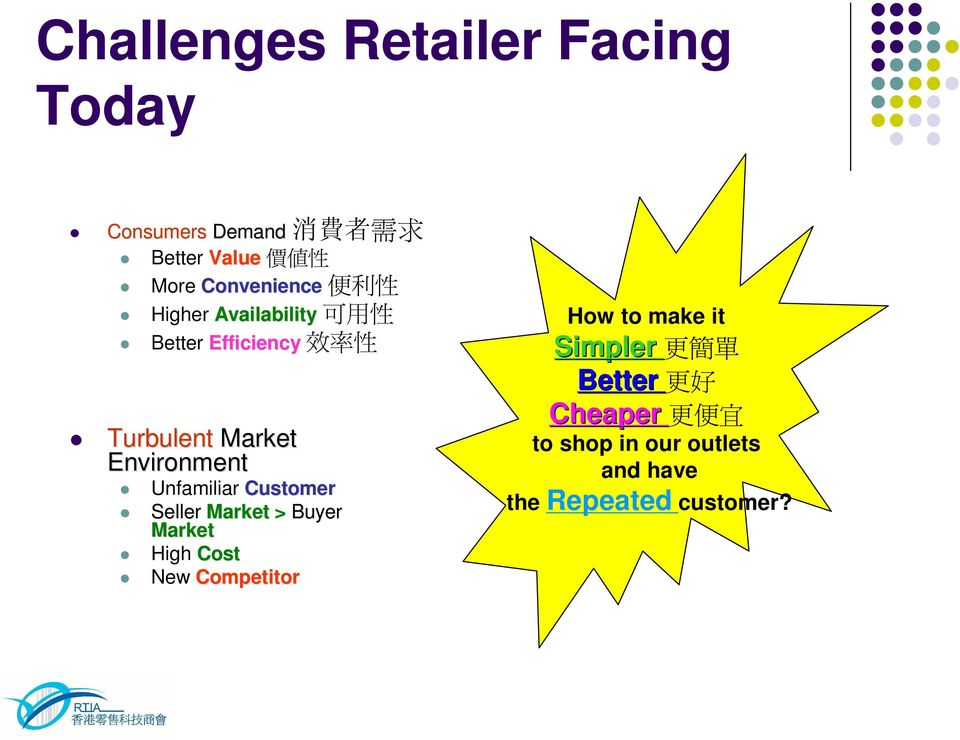 Environment Unfamiliar Customer Seller Market > Buyer Market High Cost New