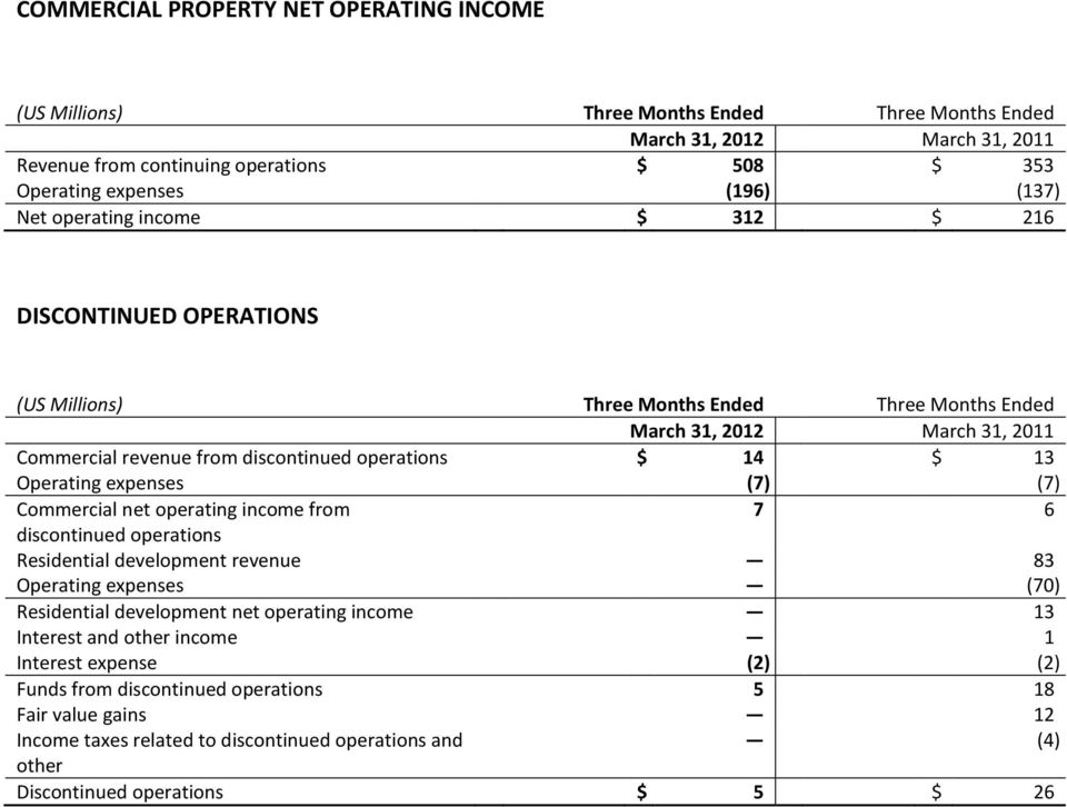 Commercial net operating income from 7 6 discontinued operations Residential development revenue 83 Operating expenses (70) Residential development net operating income 13 Interest and