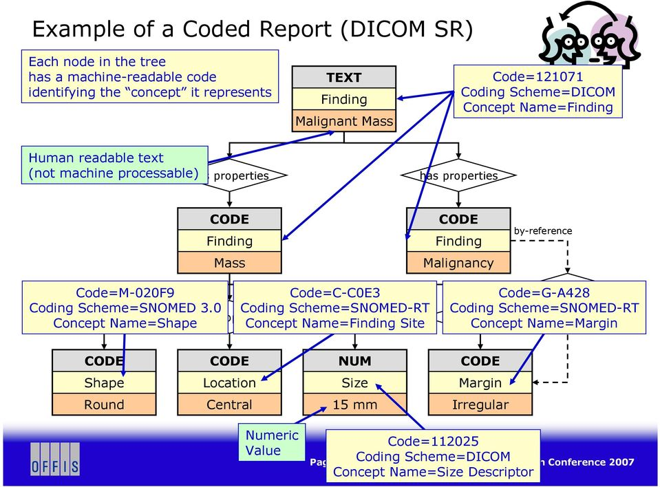 3.0 Concept Name=Shape Code=C-C0E3 Coding Scheme=SNOMED-RT Concept Name=Finding Site has properties has properties has properties has properties inferred from Code=G-A428 Coding
