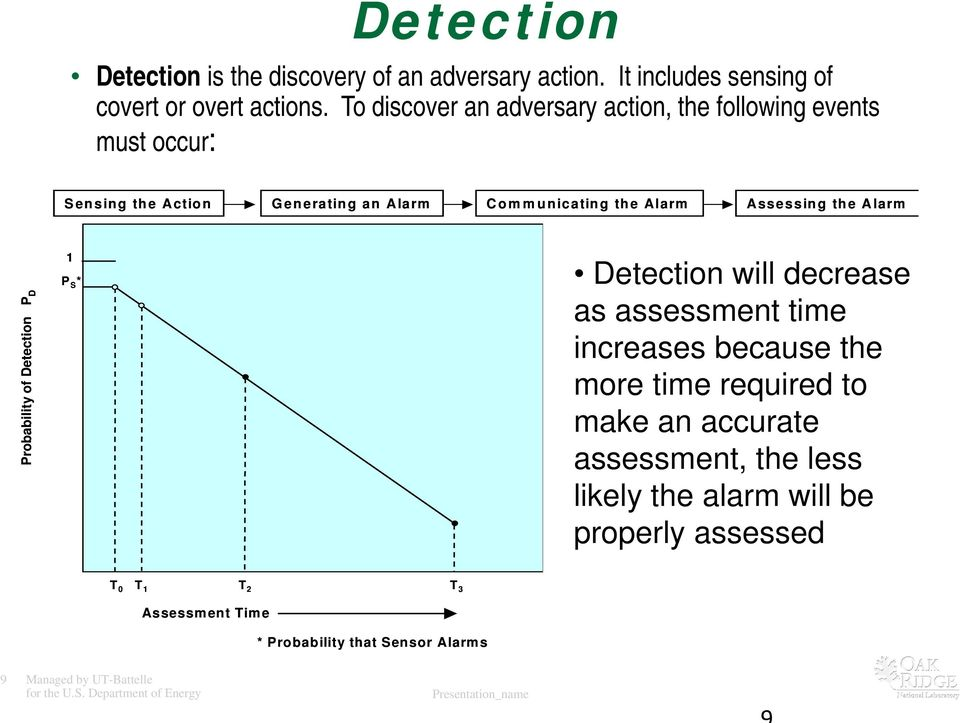 Probability of Detection P D 1 P S * Detection will decrease as assessment time increases because the more time required to make an accurate