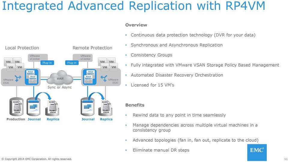 Recovery Orchestration Licensed for 15 VM s Benefits Rewind data to any point in time seamlessly Manage dependencies across