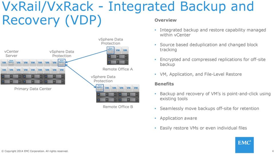 off-site backup VM, Application, and File-Level Restore Benefits Backup and recovery of VM s is point-and-click