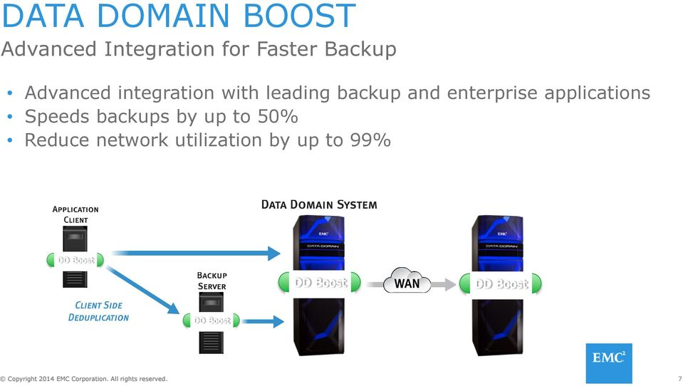 backup and enterprise applications Speeds