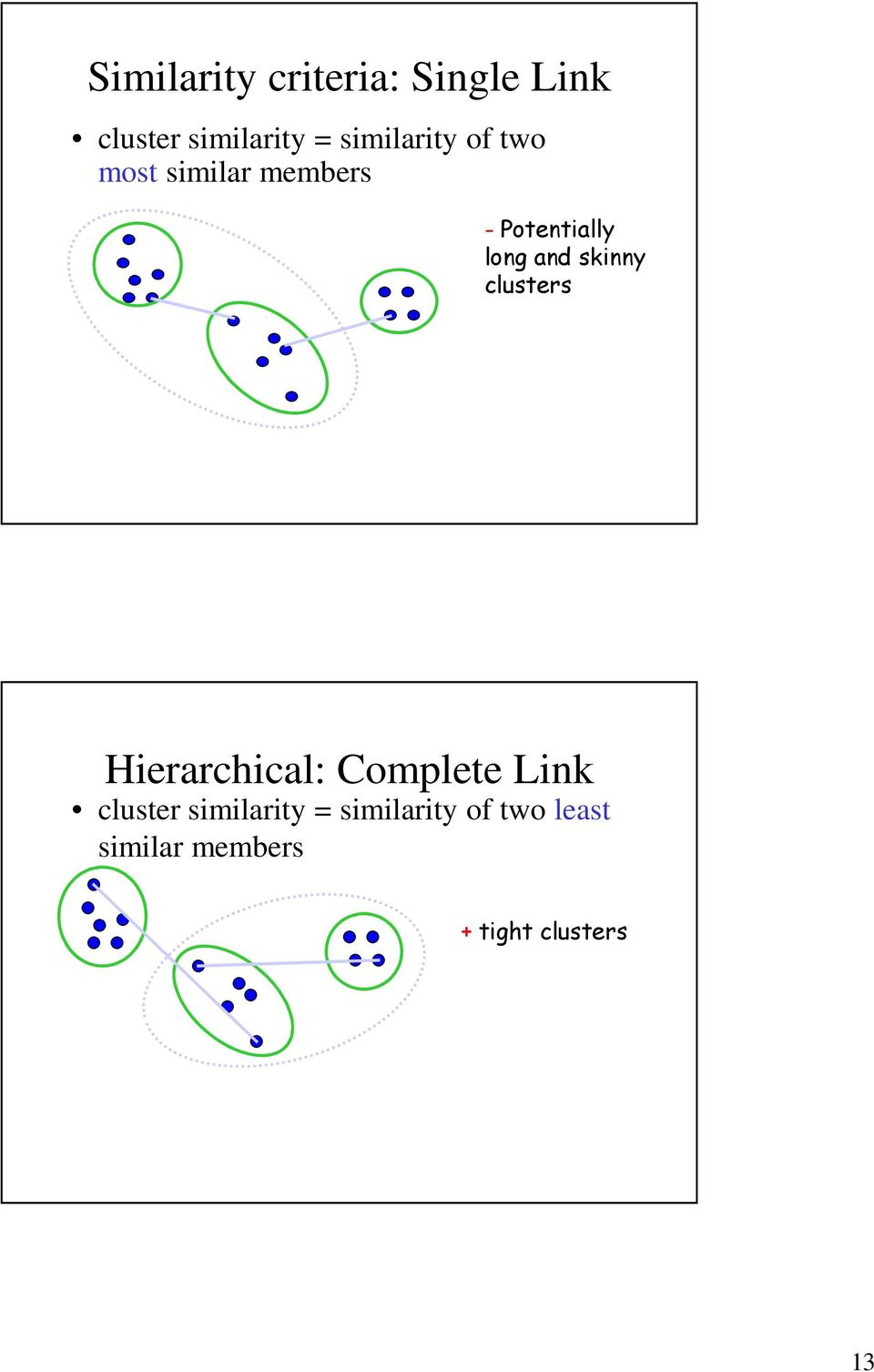 and skinny clusters Hierarchical: Complete Link cluster