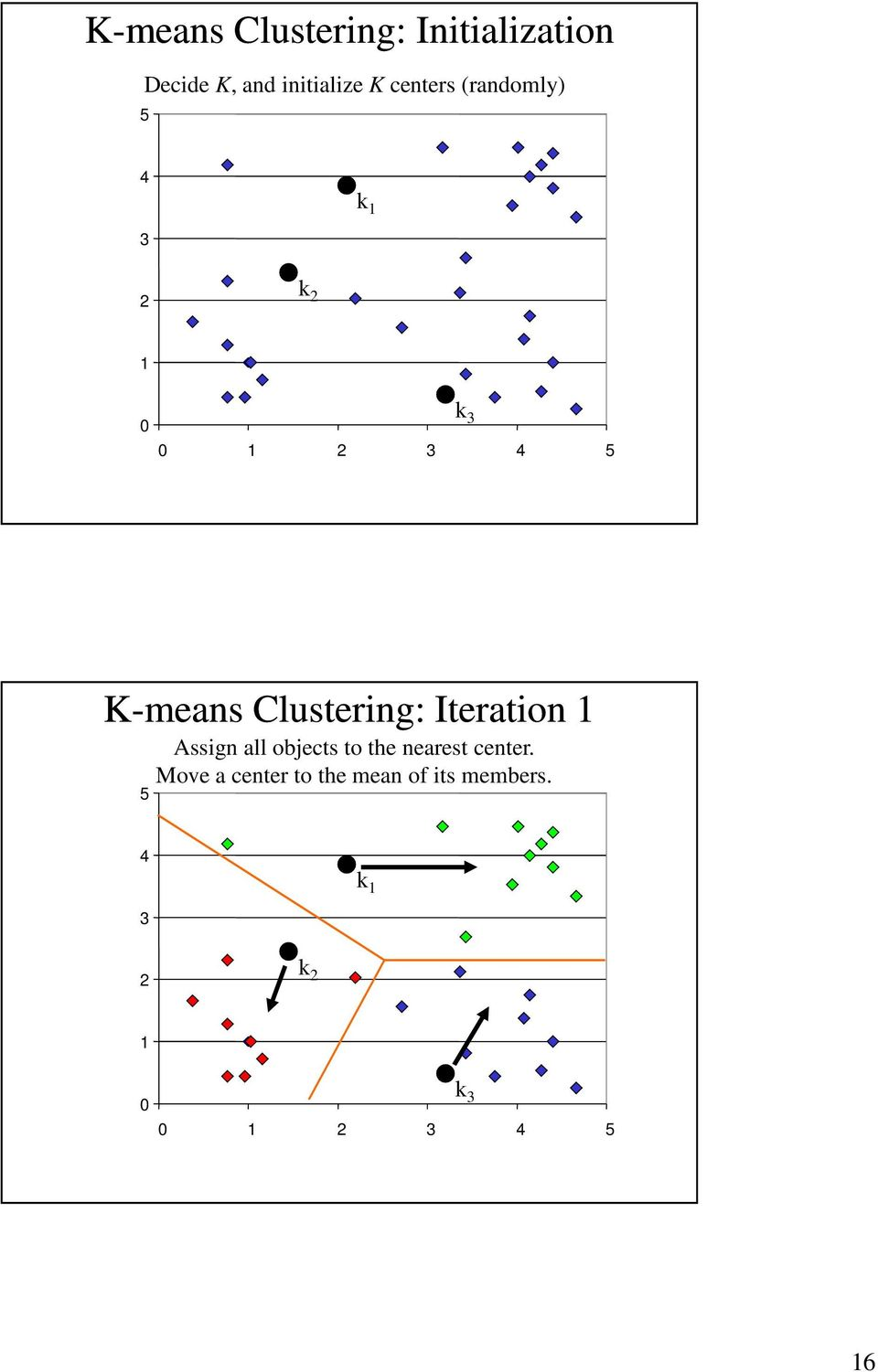 Clustering: Iteration 1 Assign all objects to the nearest center.