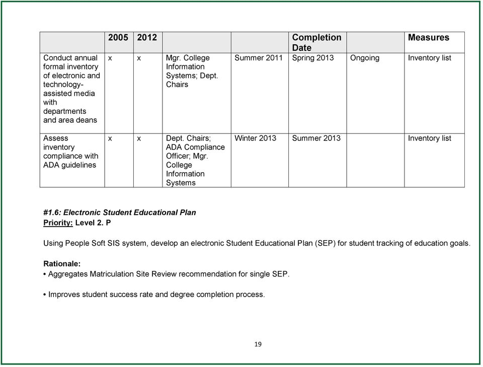 College Systems Winter 2013 Summer 2013 Inventory list #1.6: Electronic Student Educational Plan Priority: Level 2.