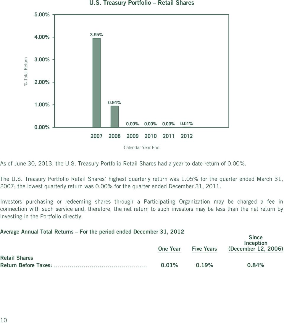 05% for the quarter ended March 31, 2007; the lowest quarterly return was 0.00% for the quarter ended December 31, 2011.
