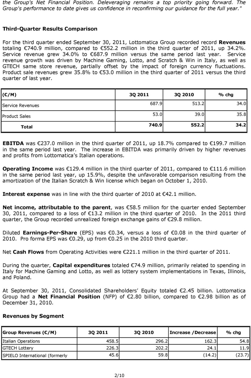 2 million in the third quarter of 2011, up 34.2%. Service revenue grew 34.0% to 687.9 million versus the same period last year.