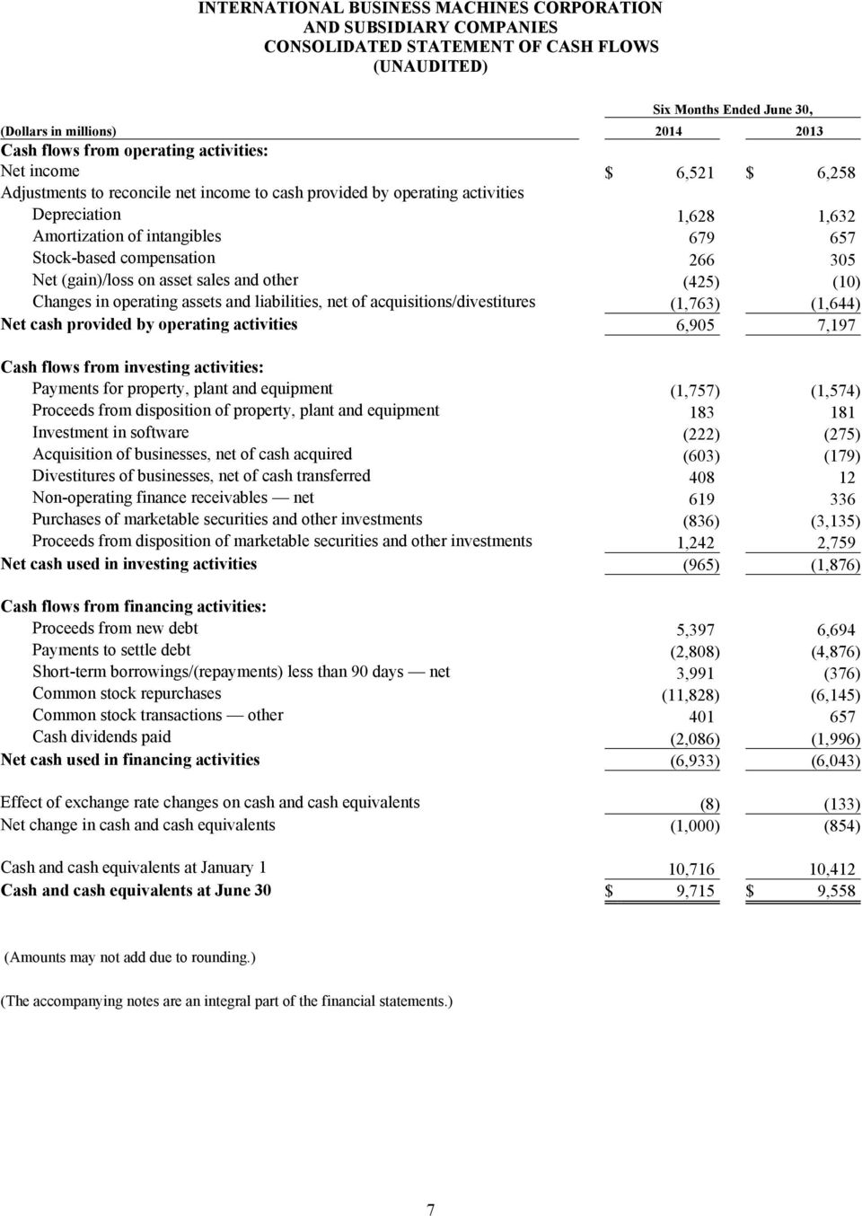 compensation 266 305 Net (gain)/loss on asset sales and other (425) (10) Changes in operating assets and liabilities, net of acquisitions/divestitures (1,763) (1,644) Net cash provided by operating