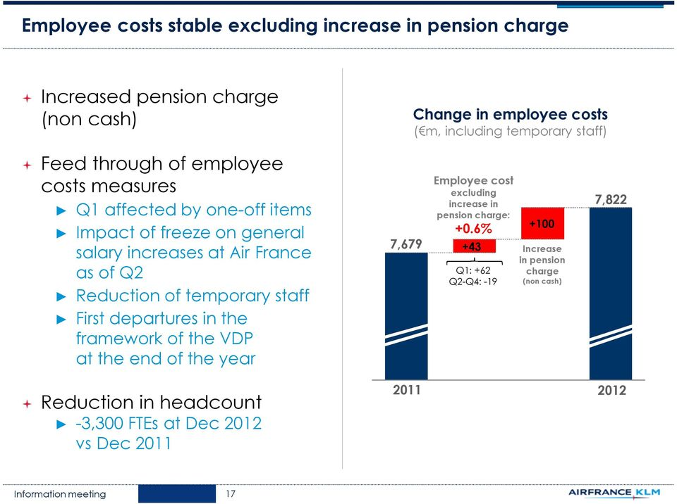 Reduction of temporary staff First departures in the framework of the VDP at the end of the year 7,679 Employee cost excluding increase in pension