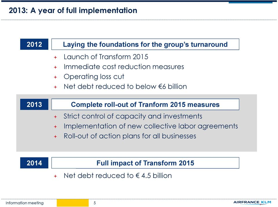 roll-out of Tranform 2015 measures Strict control of capacity and investments Implementation of new collective