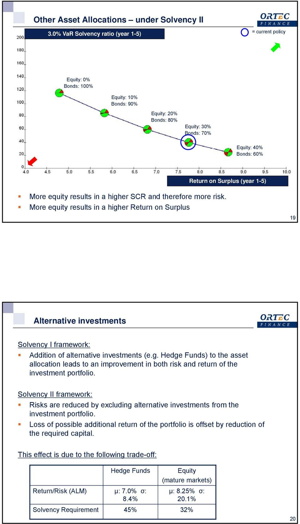 equity results in a higher SCR and therefore more risk. More equity results in a higher Return on Surplus 19 Alternative investments Solvency I framework: Addition of alternative investments (e.g. Hedge Funds) to the asset allocation leads to an improvement in both risk and return of the investment portfolio.