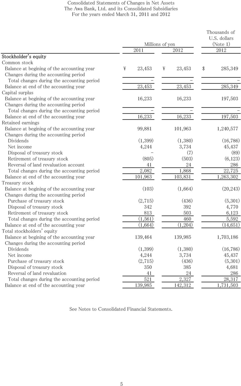 197,503 Changes during the accounting period Total changes during the accounting period - - - Balance at end of the accounting year 16,233 16,233 197,503 Retained earnings Balance at begining of the