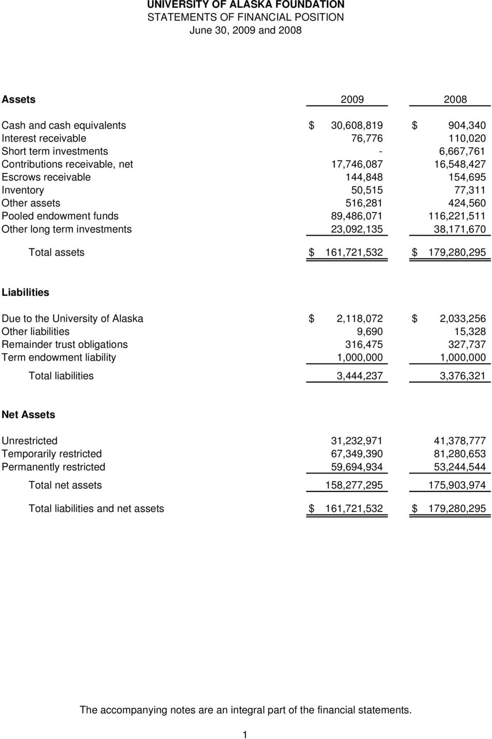 38,171,670 Total assets $ 161,721,532 $ 179,280,295 Liabilities Due to the University of Alaska $ 2,118,072 $ 2,033,256 Other liabilities 9,690 15,328 Remainder trust obligations 316,475 327,737 Term