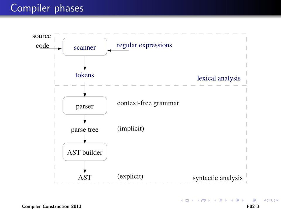 free grammar parse tree (implicit) AST builder AST