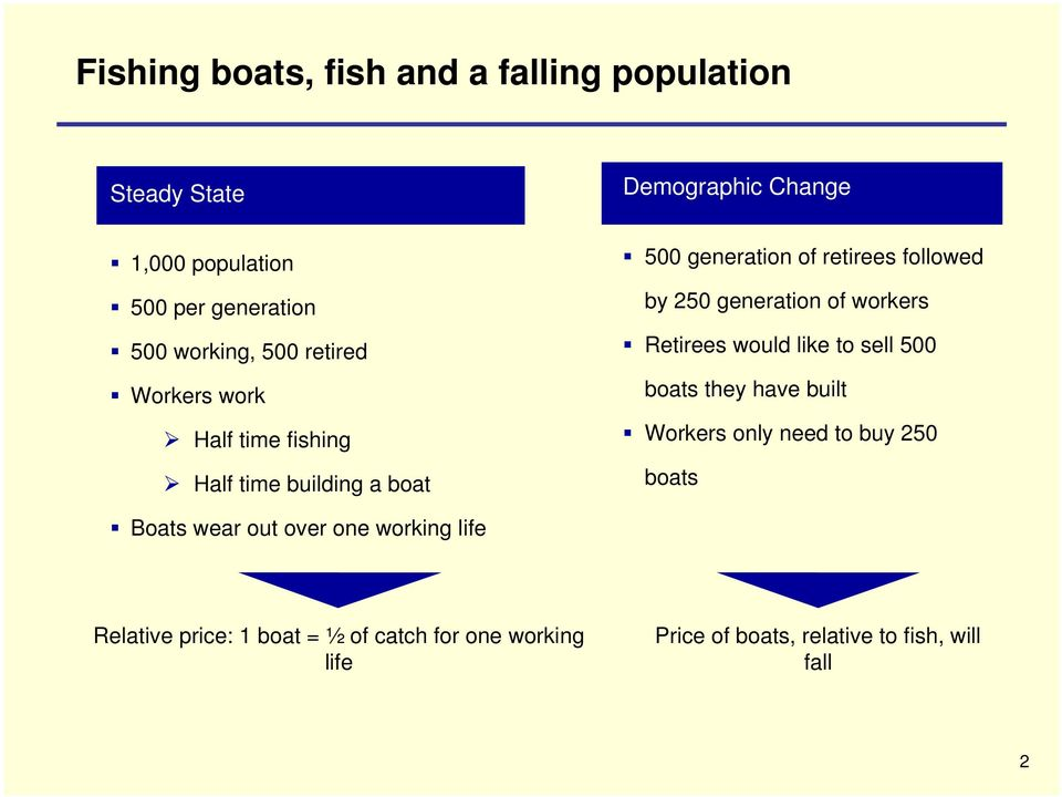 generation of workers Retirees would like to sell 500 boats they have built Workers only need to buy 250 boats Boats wear