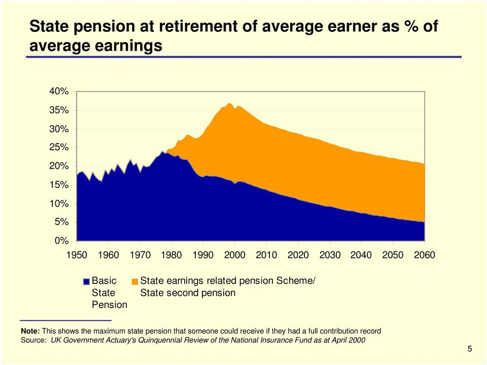 second pension Increase due to S2P Note: This shows the maximum state pension that someone could receive if they had a