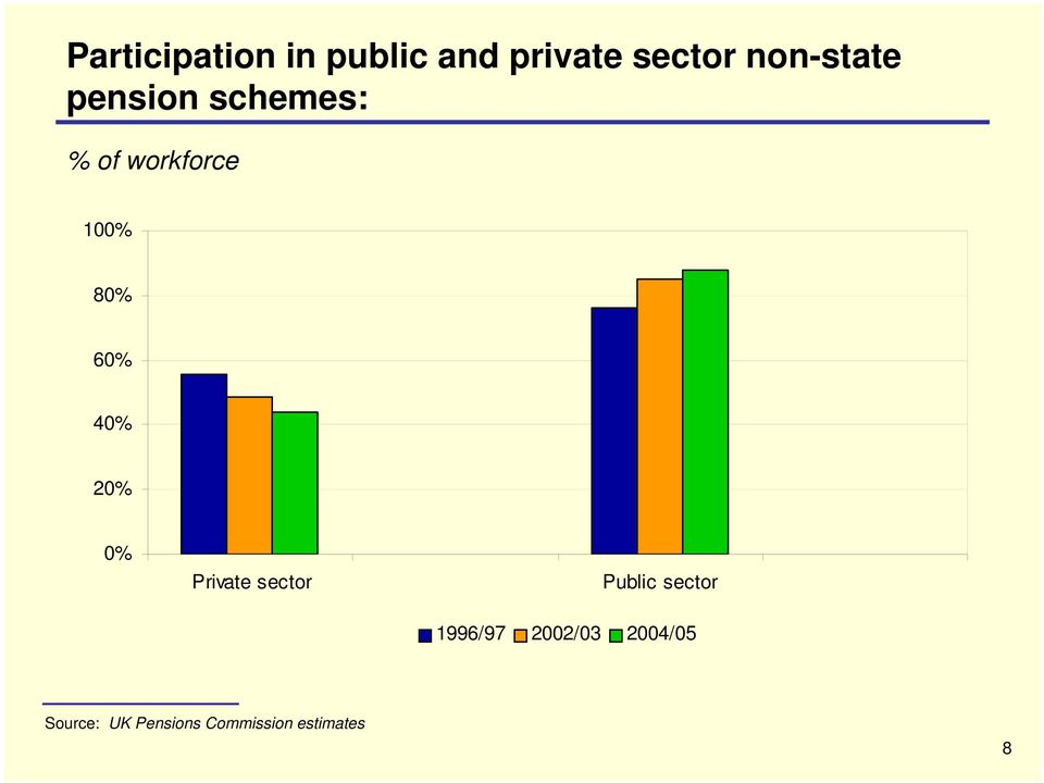 60% 40% 20% 0% Private sector Public sector