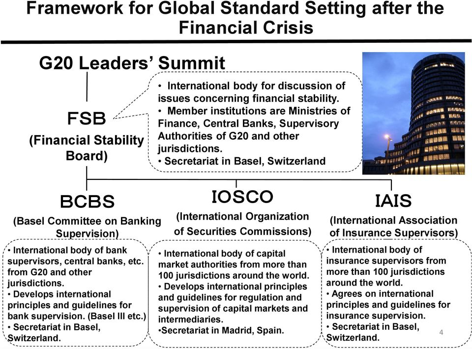 Secretariat in Basel, Switzerland (Basel Committee on Banking Supervision) International body of bank supervisors, central banks, etc. from G20 and other jurisdictions.