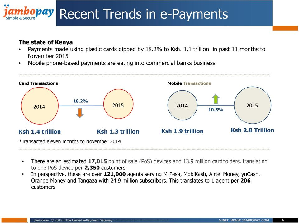 5% Ksh 1.4 trillion *Transacted eleven months to November 2014 Ksh 1.3 trillion Ksh 1.9 trillion Ksh 2.8 Trillion There are an estimated 17,015 point of sale (PoS) devices and 13.