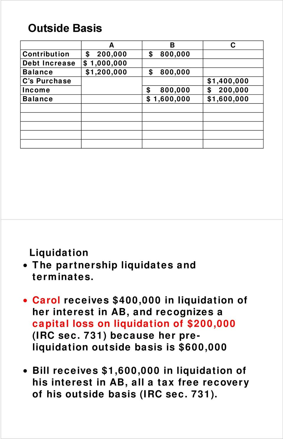 Carol receives $400,000 in liquidation of her interest in AB, and recognizes a capital loss on liquidation of $200,000 (IRC sec.