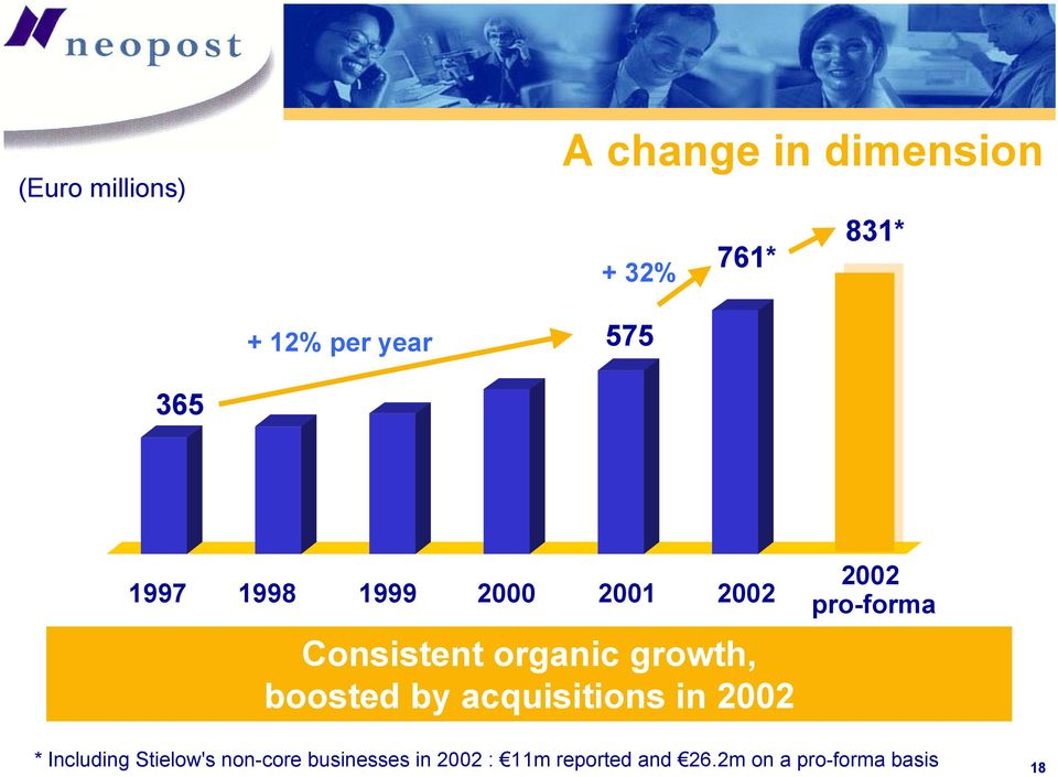 boosted by acquisitions in 2002 2002 pro-forma * Including Stielow's
