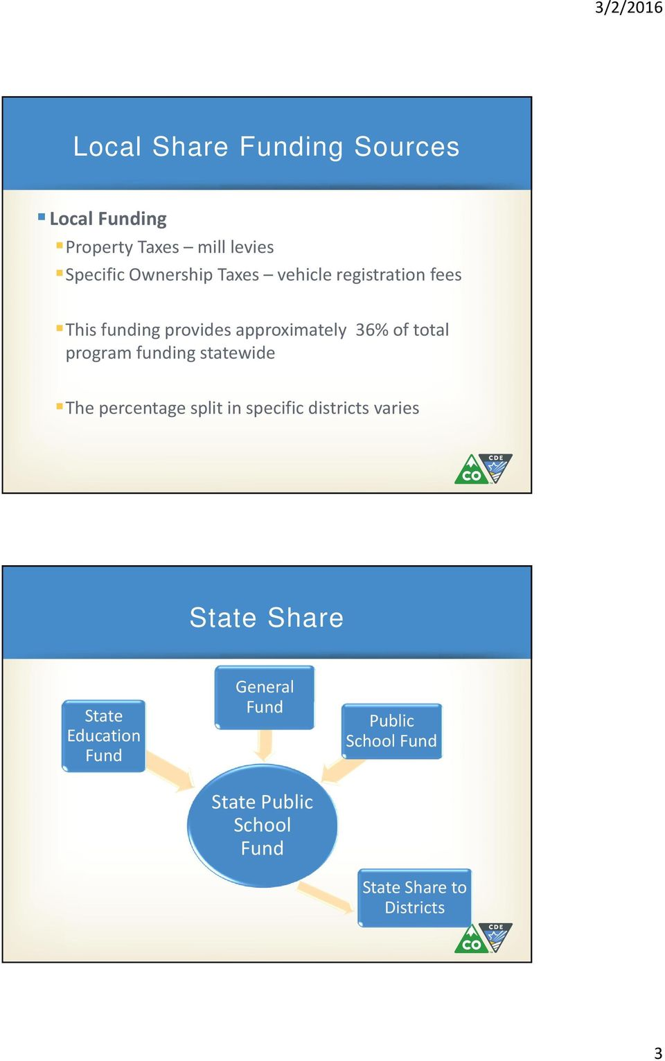funding statewide The percentage split in specific districts varies State Share State