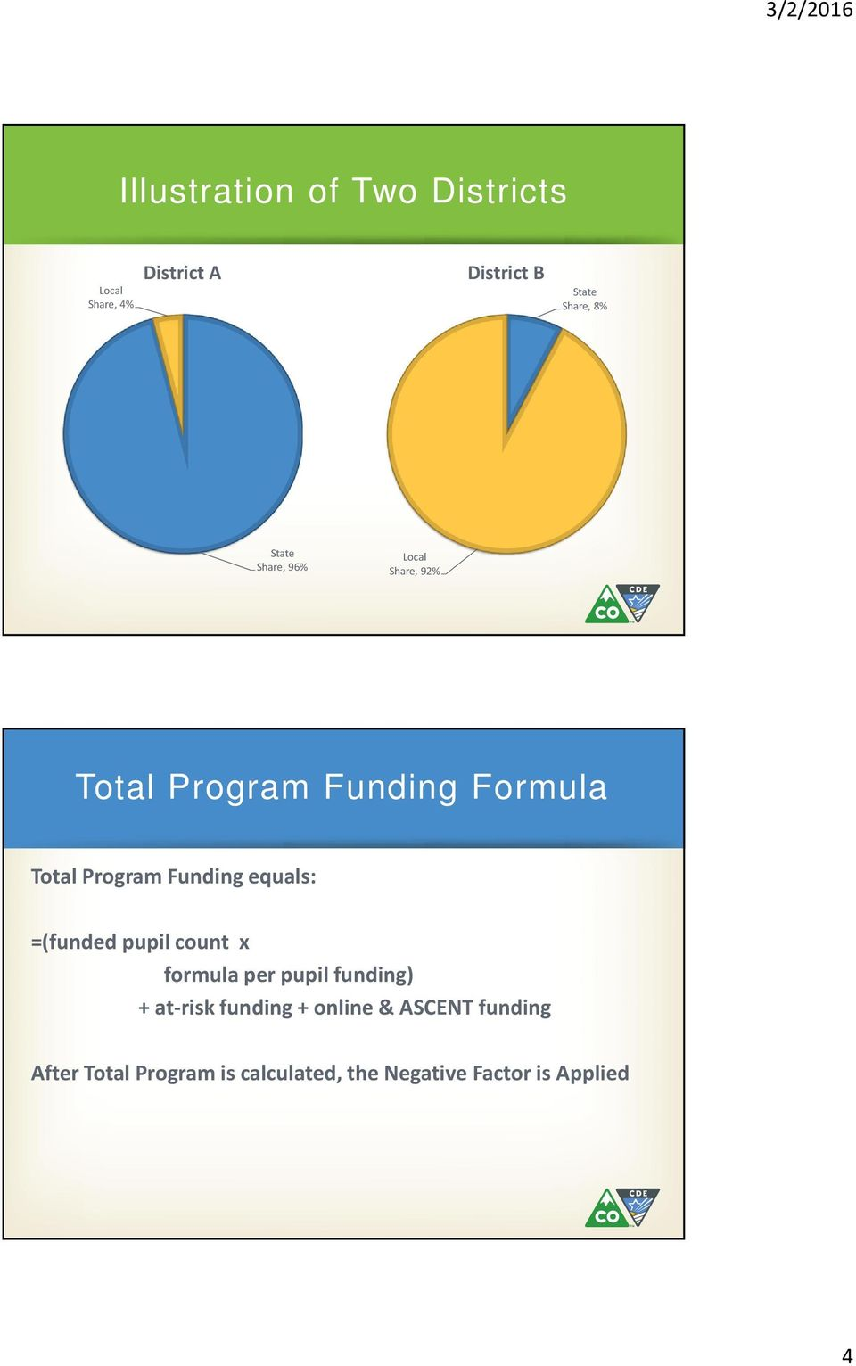 Funding equals: =(funded pupil count x formula per pupil funding) + at-risk funding
