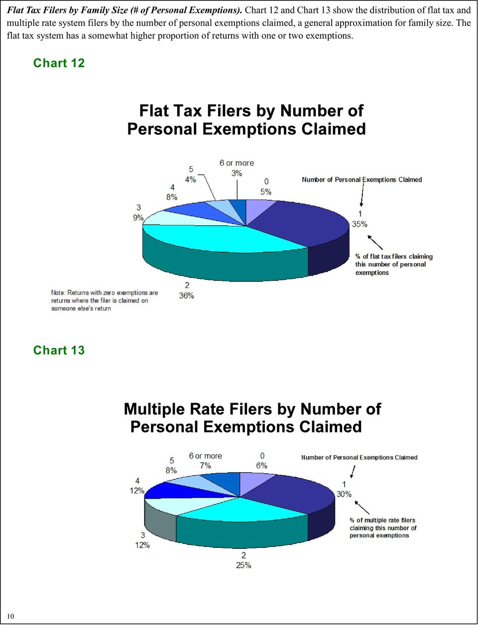 filers by the number of personal exemptions claimed, a general approximation for