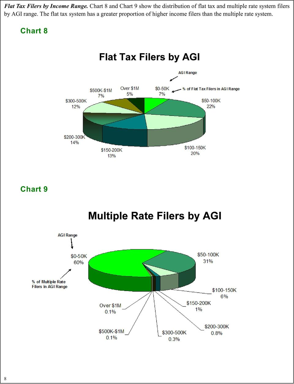 multiple rate system filers by AGI range.