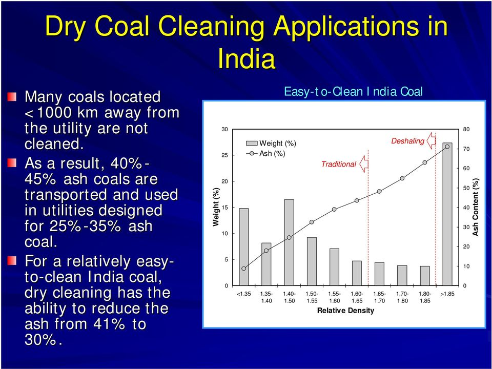 For a relatively easy- to-clean India coal, dry cleaning has the ability to reduce the ash from 41% to 30%.