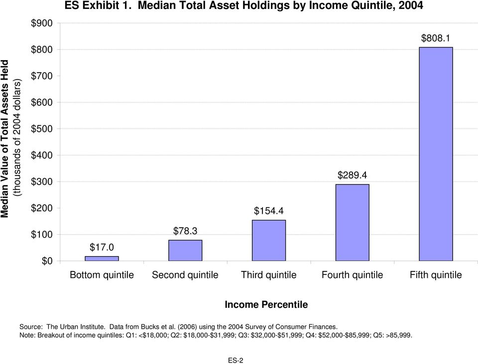 3 Bottom quintile Second quintile Third quintile Fourth quintile Fifth quintile Income Percentile Source: The Urban Institute.