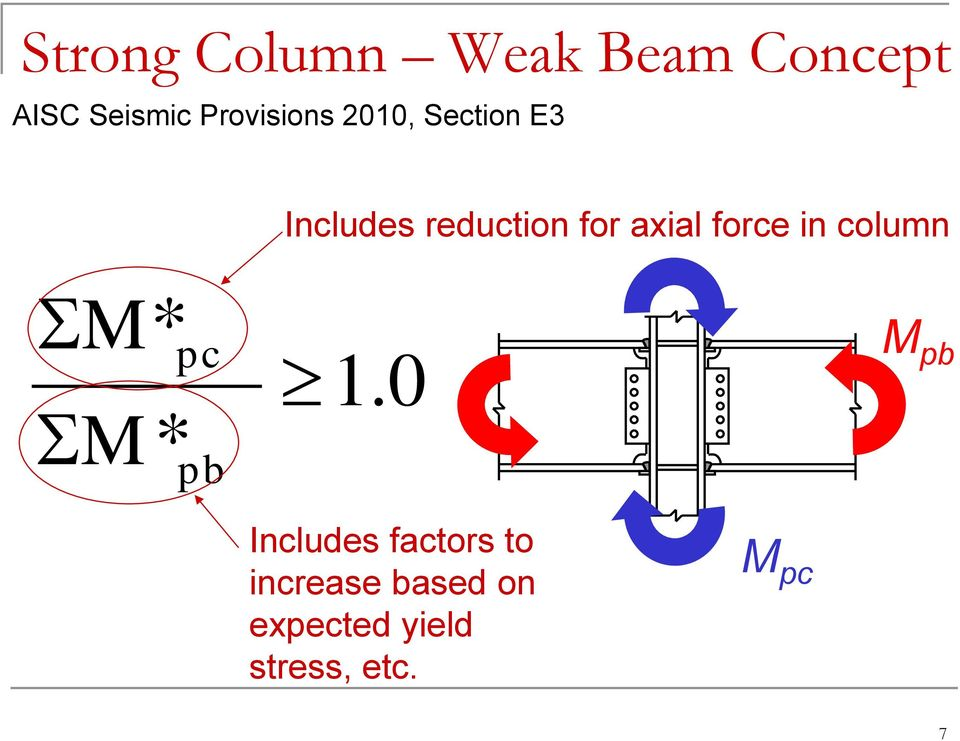 axial force in column M* pc 1.