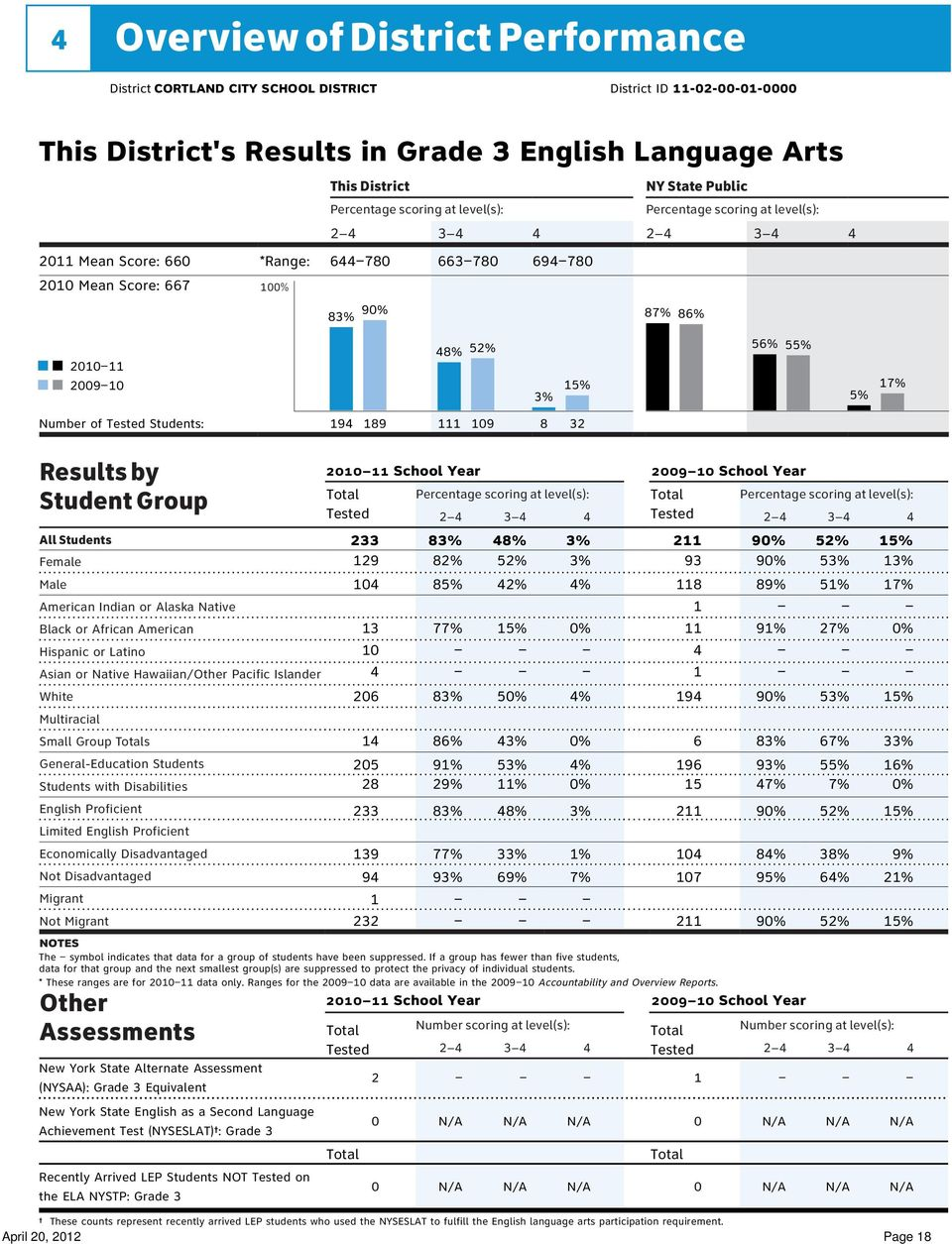 233 83% 48% 3% 2 9 52% 5% 29 82% 52% 3% 93 9 53% 3% Female Male Asian or Native Hawaiian/Other Pacific Islander Small Group s General-Education Students English Proficient Not Disadvantaged Migrant