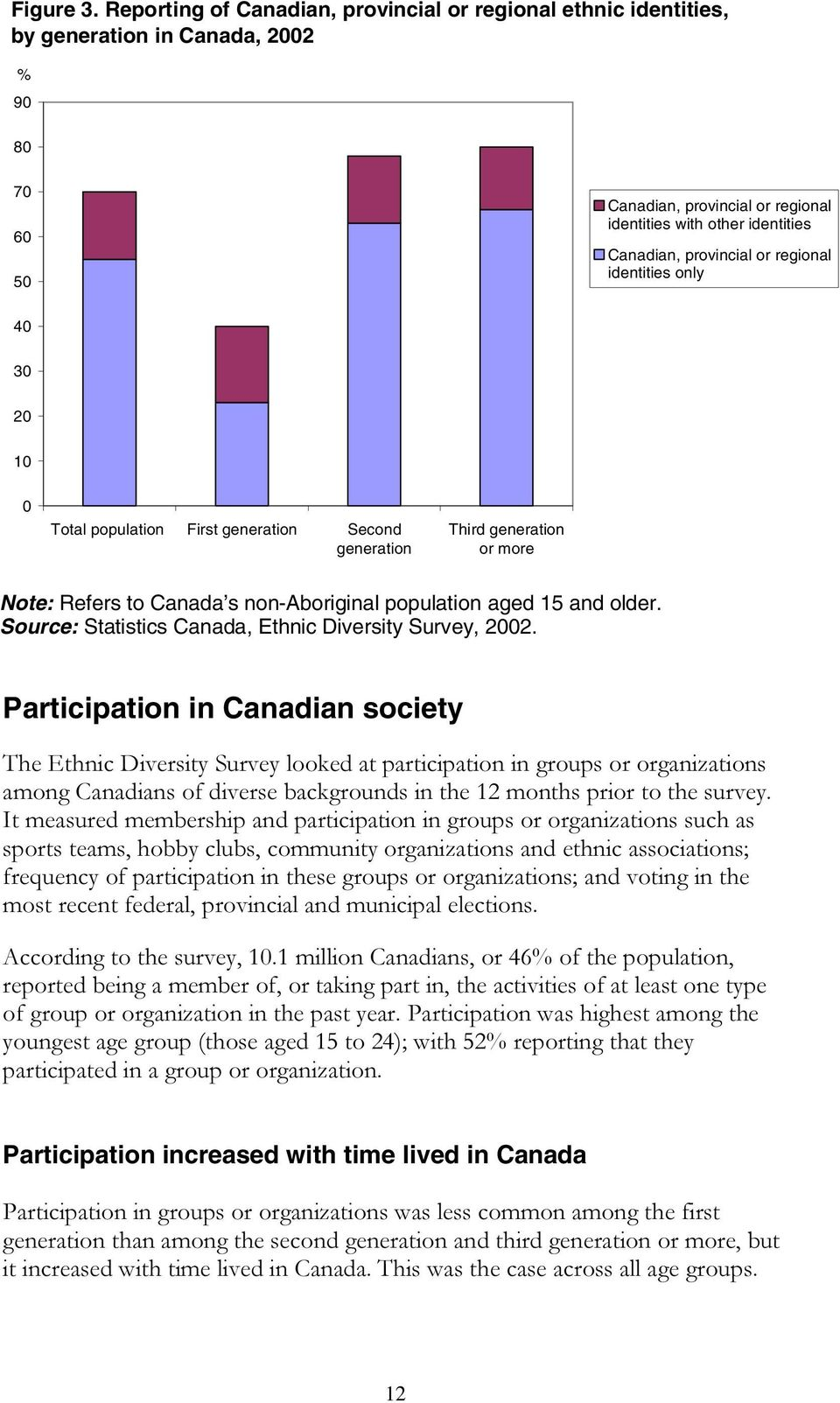 or regional identities only 40 30 20 10 0 Total population First generation Second generation Third generation or more Note: Refers to Canada s non-aboriginal population aged 15 and older.