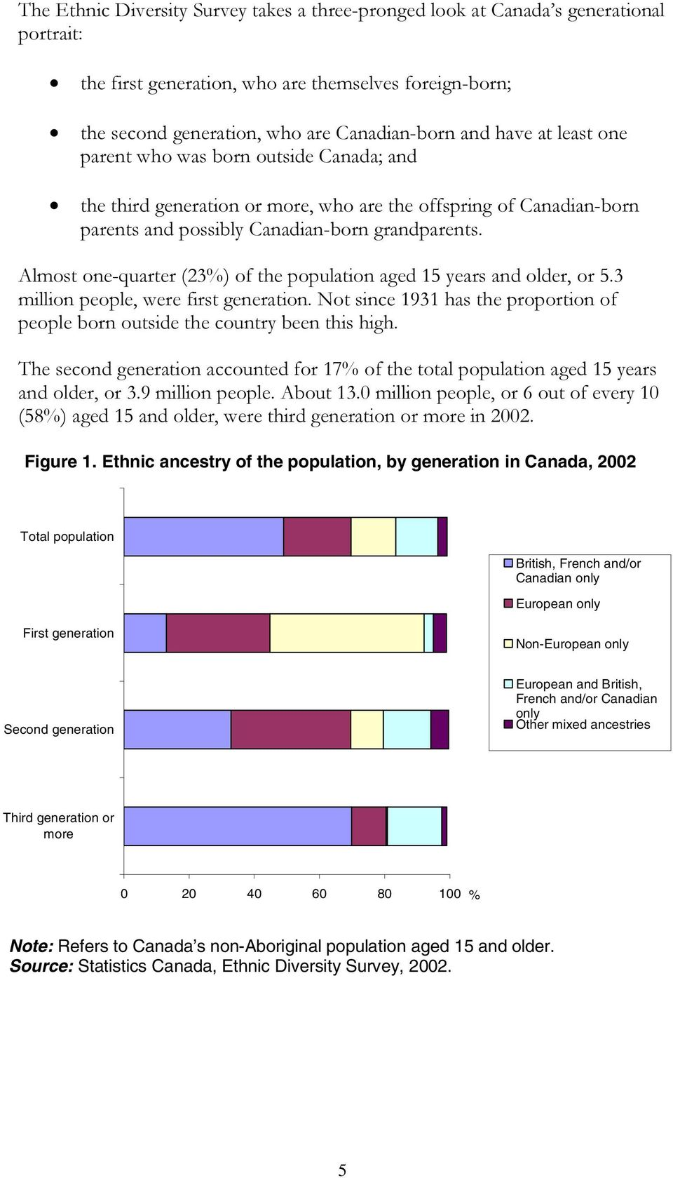 Almost one-quarter (23%) of the population aged 15 years and older, or 5.3 million people, were first generation. Not since 1931 has the proportion of people born outside the country been this high.