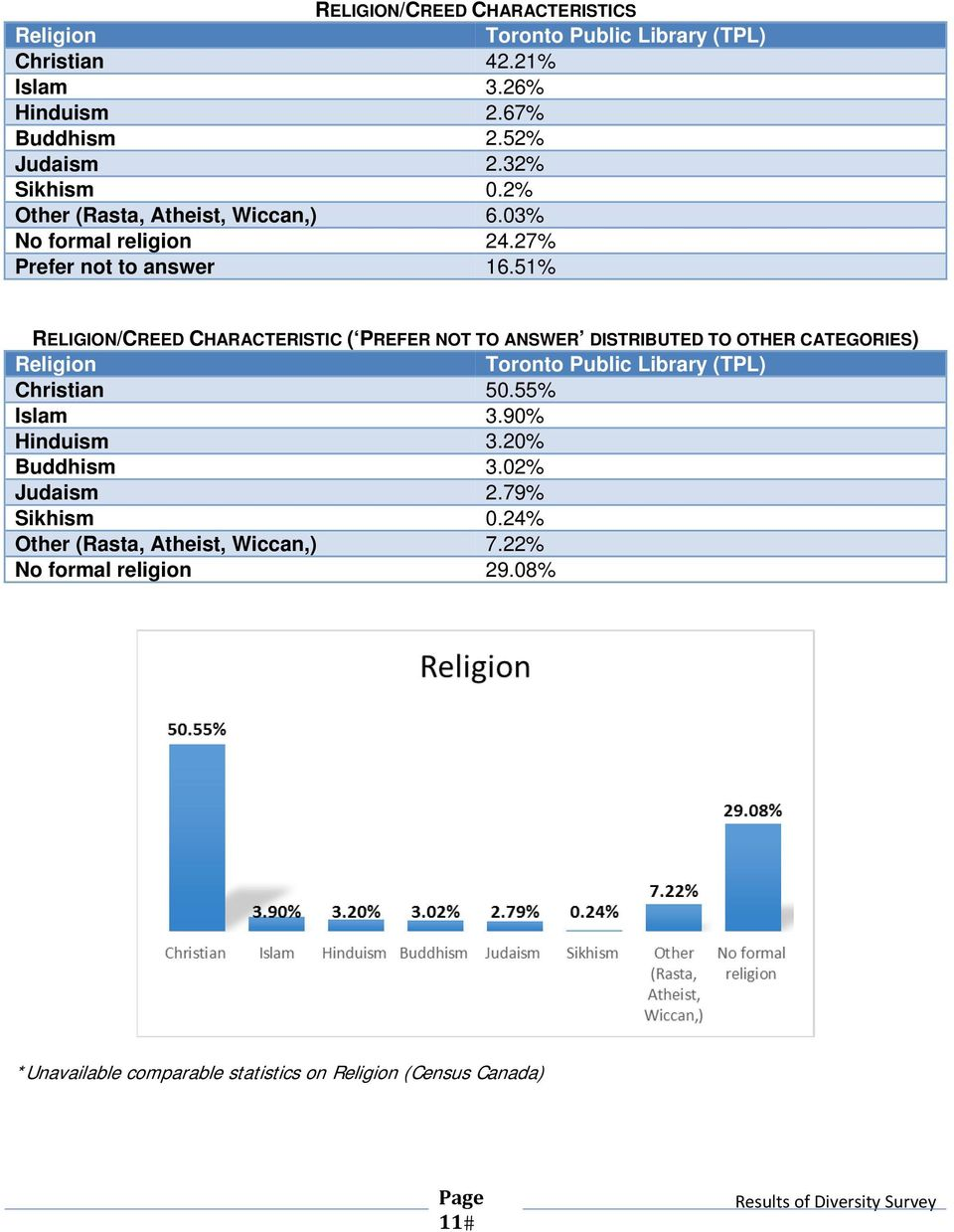 51% RELIGION/CREED CHARACTERISTIC ( PREFER NOT TO ANSWER DISTRIBUTED TO OTHER CATEGORIES) Religion Christian 50.55% Islam 3.