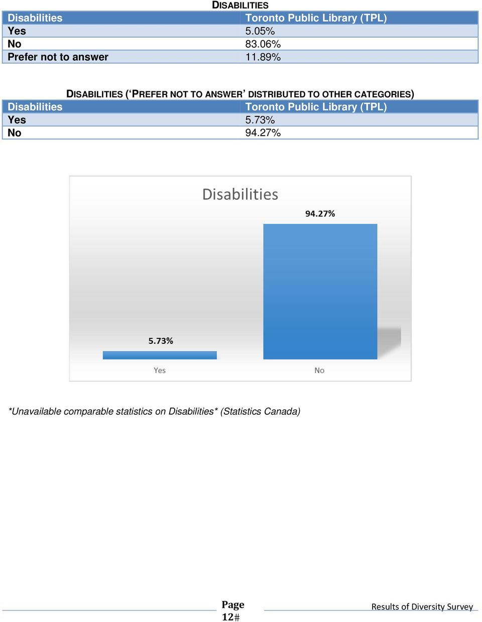89% DISABILITIES ( PREFER NOT TO ANSWER DISTRIBUTED TO OTHER
